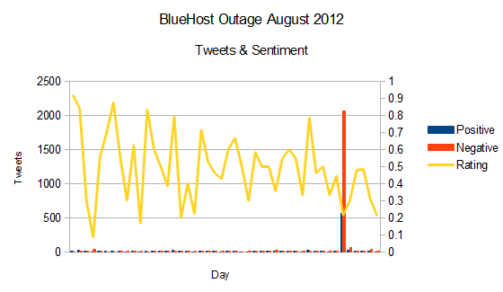 bluehost_sentiment