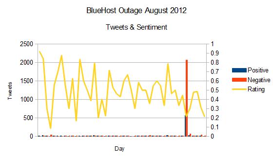 bluehost_sentiment