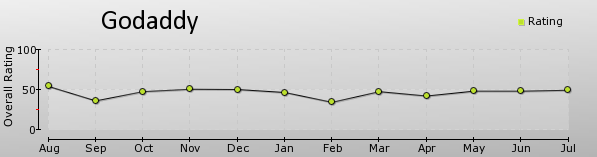 godaddy_chart