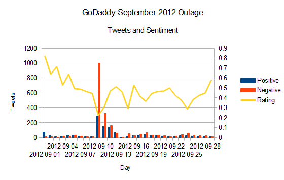 godaddy_dns_outage_full