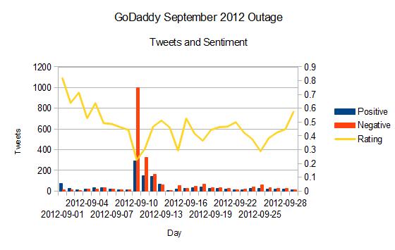 godaddy_dns_outage_full