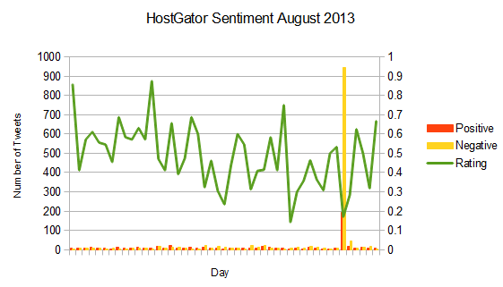 hostgator_sentiment