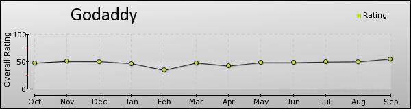 GoDaddy - trends - sep2013