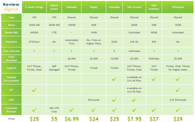 Managed WordPress Hosting Showdown Performance Benchmarks – Product Comparison Template Word