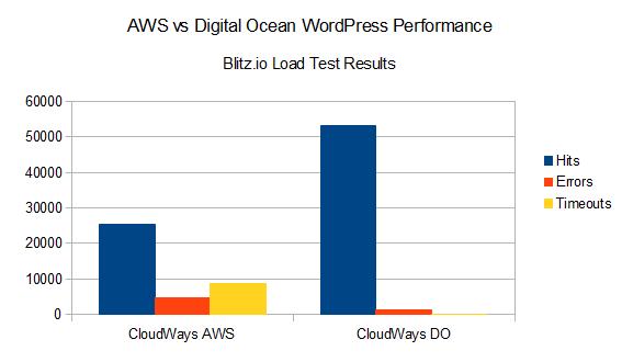 aws_vs_digital_ocean_blitz