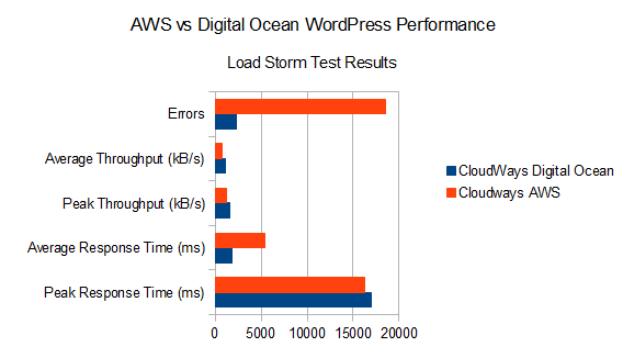aws_vs_digital_ocean_loadstorm