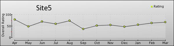 Site5-trend2015-03-24