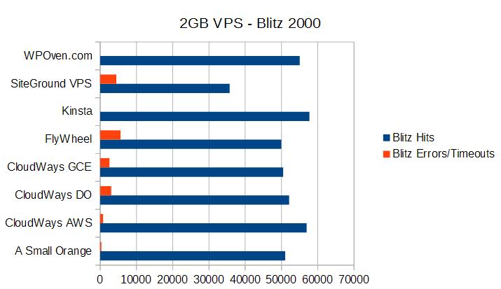 2gb-vps-blitz