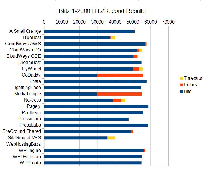 blitz_summary_graph