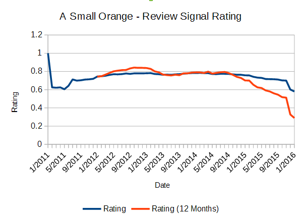 A Small Orange Historical Rating