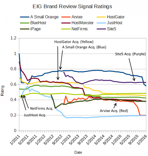 Review Signal Rating Calculated Pos/(Pos+Neg), without duplicate filtering