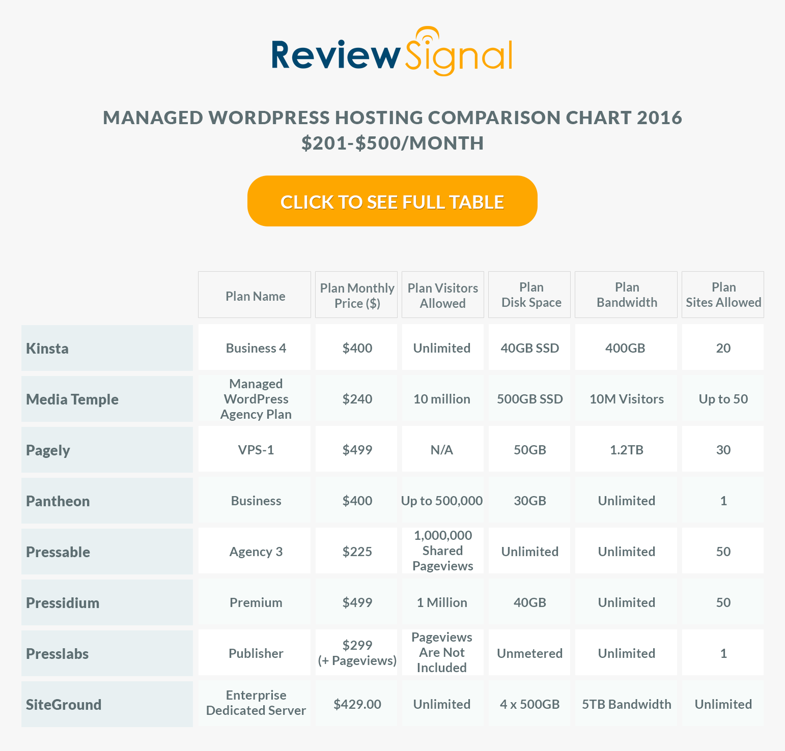 review_signal_table_500