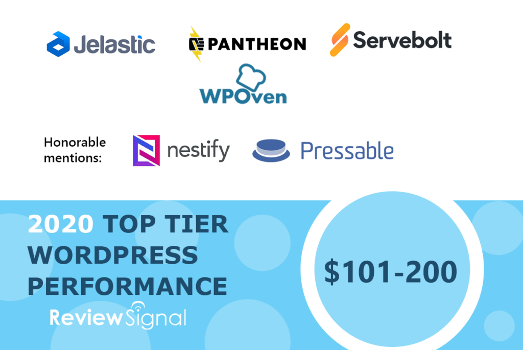 101 200 WPOven Gains a Top Spot in WP Hosting Performance (2020) By Review Signal