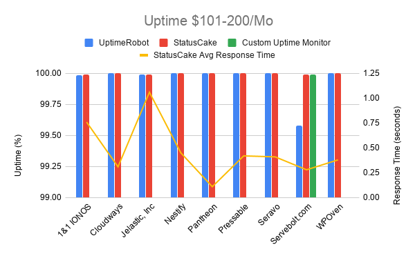Uptime 101 200 Mo WPOven Gains a Top Spot in WP Hosting Performance (2020) By Review Signal