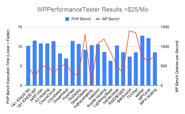 WPPerformanceTester Results $25_Mo