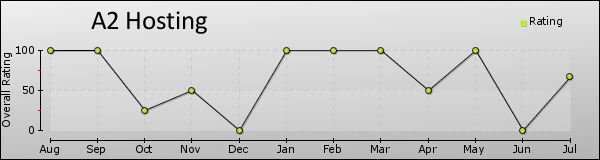 A2 Hosting trend chart