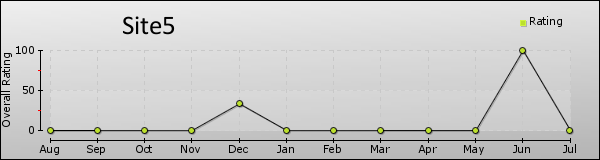 Site5 trend chart